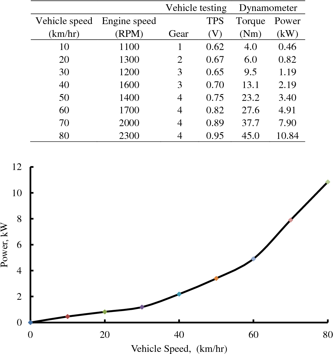 PDF] VALIDATION OF ROAD LOAD CHARACTERISTIC OF A SUB-COMPACT VEHICLE