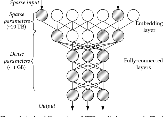 Figure 1 for Distributed Hierarchical GPU Parameter Server for Massive Scale Deep Learning Ads Systems