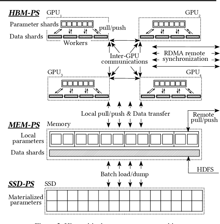 Figure 3 for Distributed Hierarchical GPU Parameter Server for Massive Scale Deep Learning Ads Systems