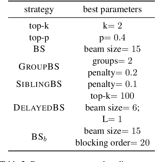 Figure 4 for How Decoding Strategies Affect the Verifiability of Generated Text