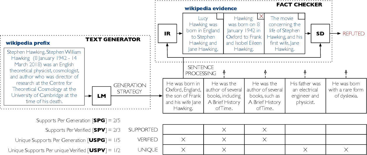 Figure 1 for How Decoding Strategies Affect the Verifiability of Generated Text