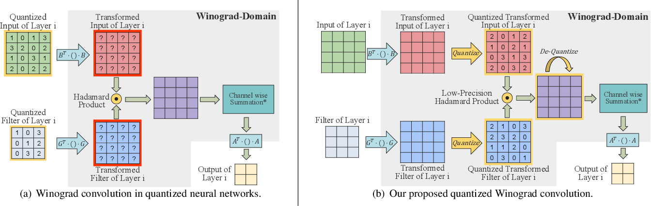 Figure 1 for LANCE: Efficient Low-Precision Quantized Winograd Convolution for Neural Networks Based on Graphics Processing Units