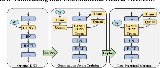 Figure 3 for LANCE: Efficient Low-Precision Quantized Winograd Convolution for Neural Networks Based on Graphics Processing Units