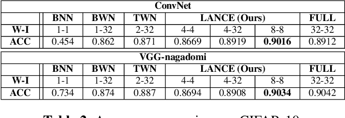 Figure 4 for LANCE: Efficient Low-Precision Quantized Winograd Convolution for Neural Networks Based on Graphics Processing Units