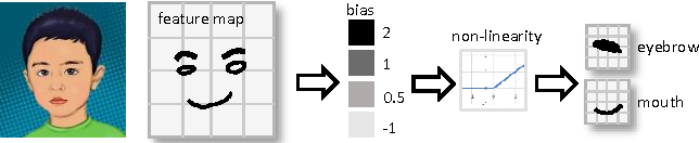 Figure 1 for Multi-Bias Non-linear Activation in Deep Neural Networks