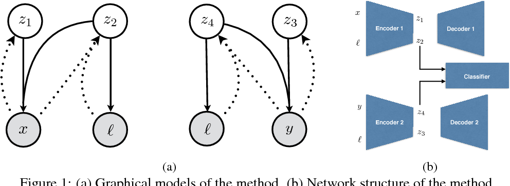 Figure 1 for JADE: Joint Autoencoders for Dis-Entanglement