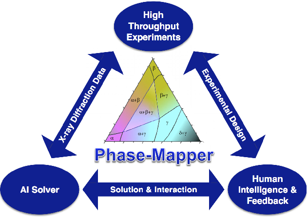 Figure 1 for Phase-Mapper: An AI Platform to Accelerate High Throughput Materials Discovery