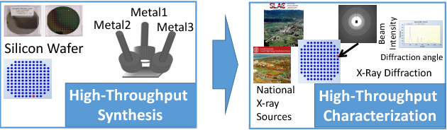 Figure 3 for Phase-Mapper: An AI Platform to Accelerate High Throughput Materials Discovery