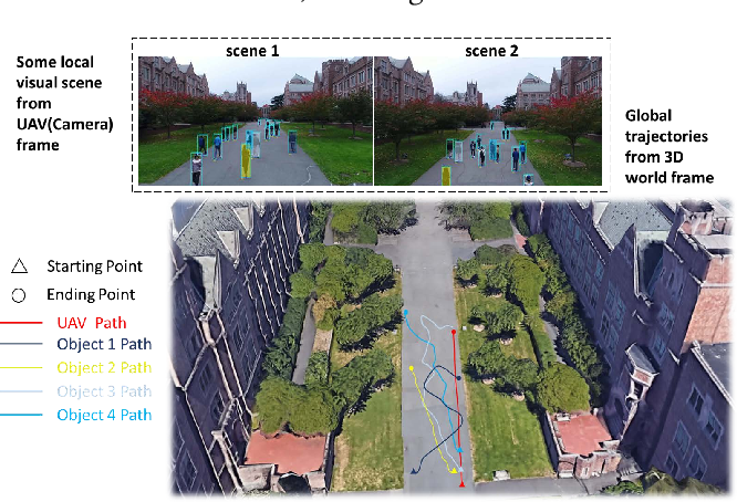 Figure 1 for Eye in the Sky: Drone-Based Object Tracking and 3D Localization