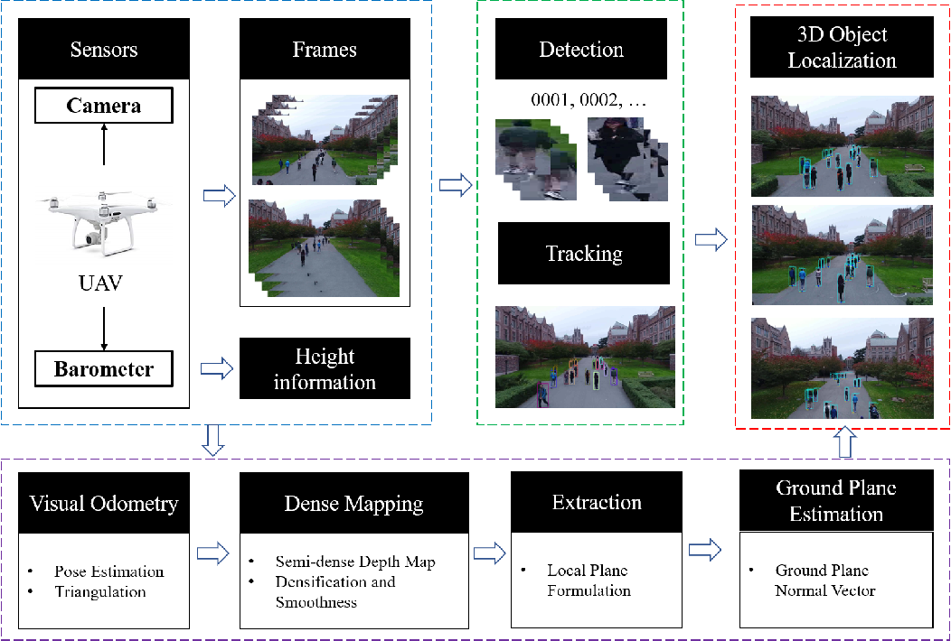 Figure 3 for Eye in the Sky: Drone-Based Object Tracking and 3D Localization