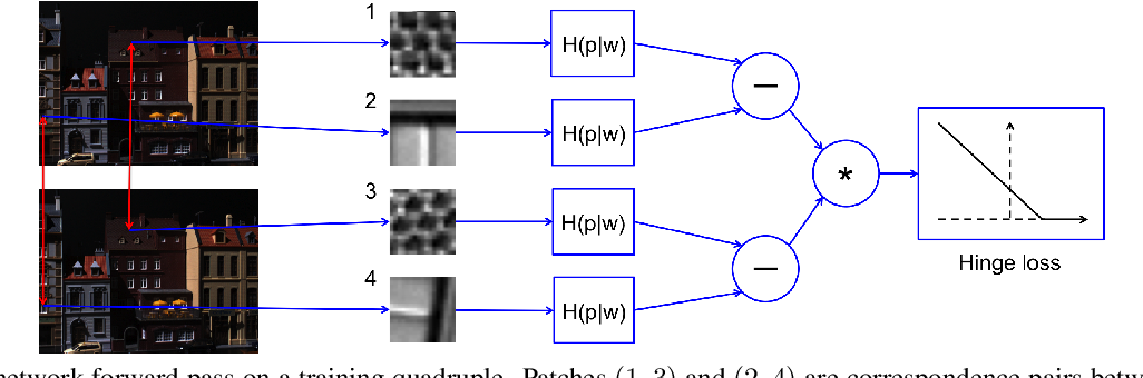 Figure 3 for Quad-networks: unsupervised learning to rank for interest point detection