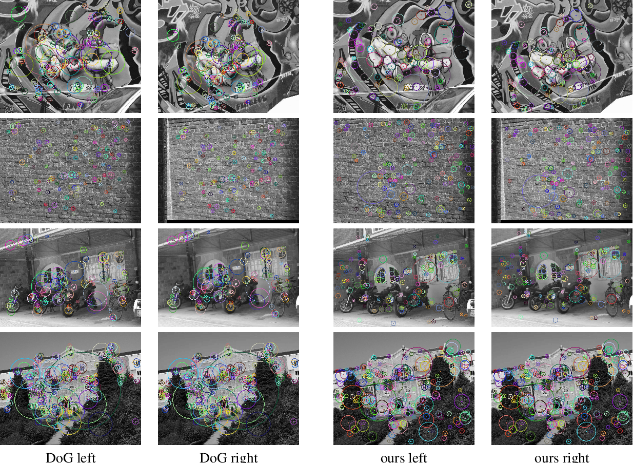 Figure 4 for Quad-networks: unsupervised learning to rank for interest point detection