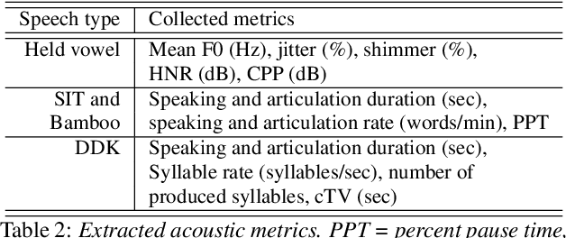 Figure 3 for Investigating the Utility of Multimodal Conversational Technology and Audiovisual Analytic Measures for the Assessment and Monitoring of Amyotrophic Lateral Sclerosis at Scale