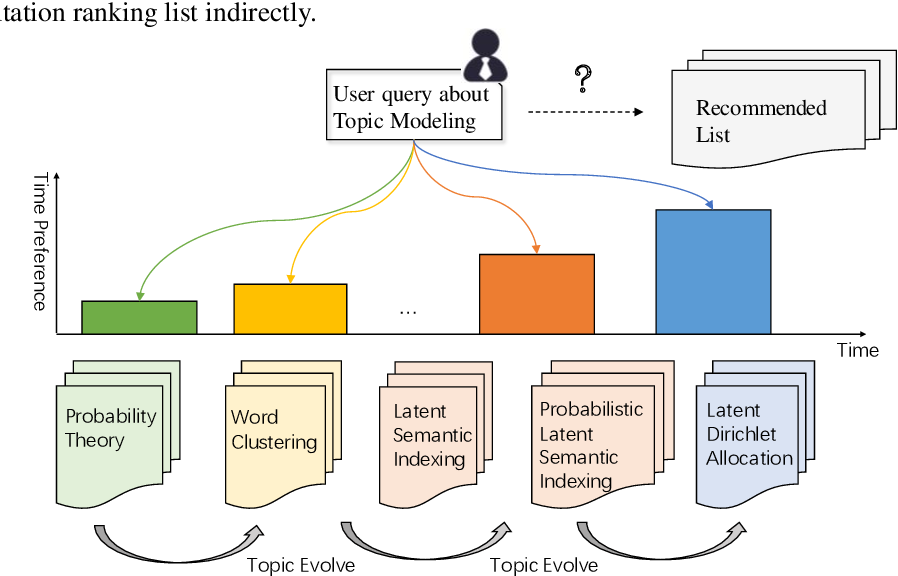 Figure 1 for Chronological Citation Recommendation with Time Preference