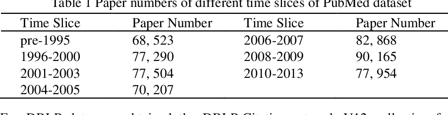 Figure 2 for Chronological Citation Recommendation with Time Preference