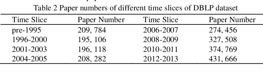 Figure 4 for Chronological Citation Recommendation with Time Preference