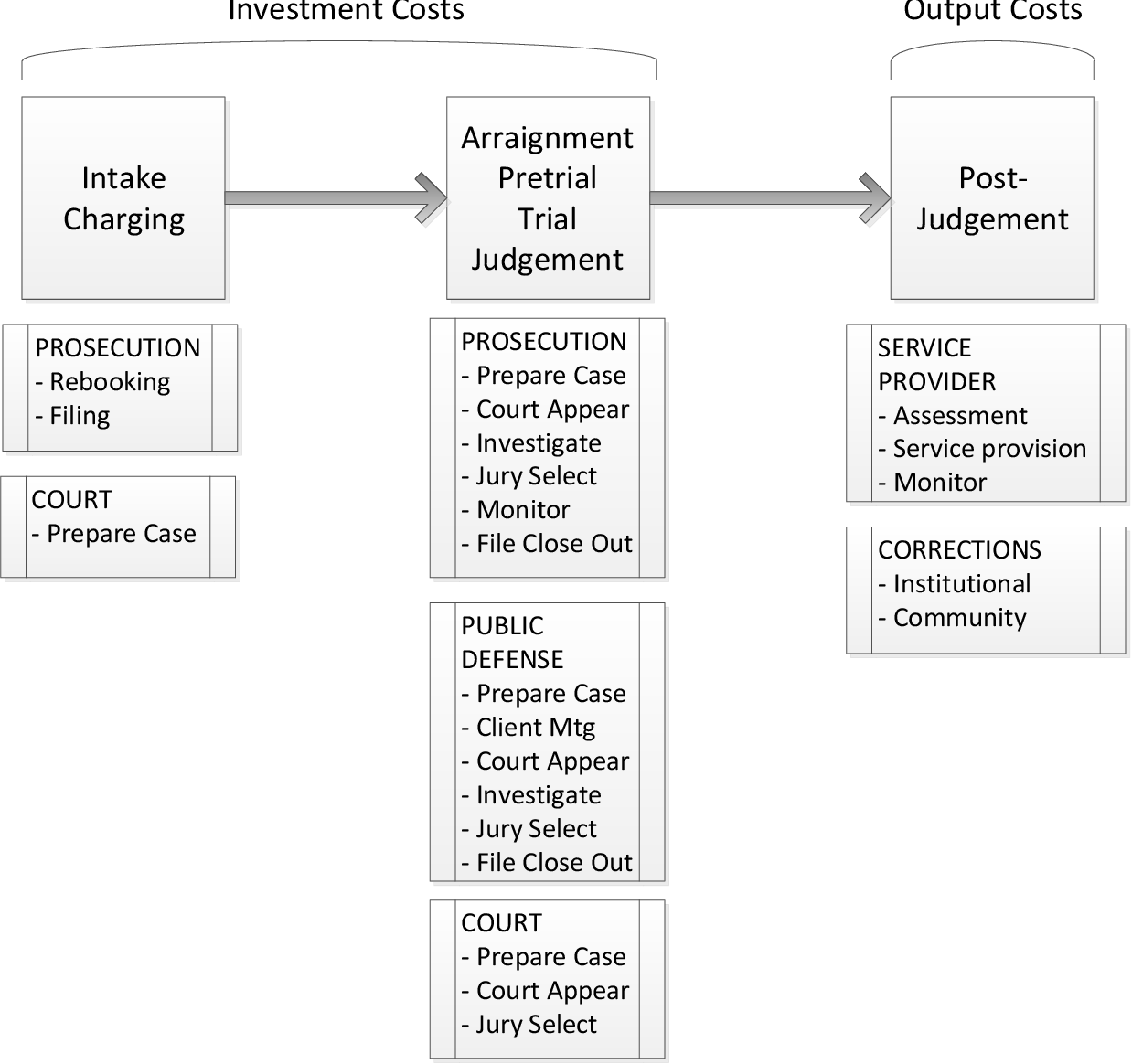 Table B 3 from NIJ's Multisite Evaluation of Prosecutor-Led