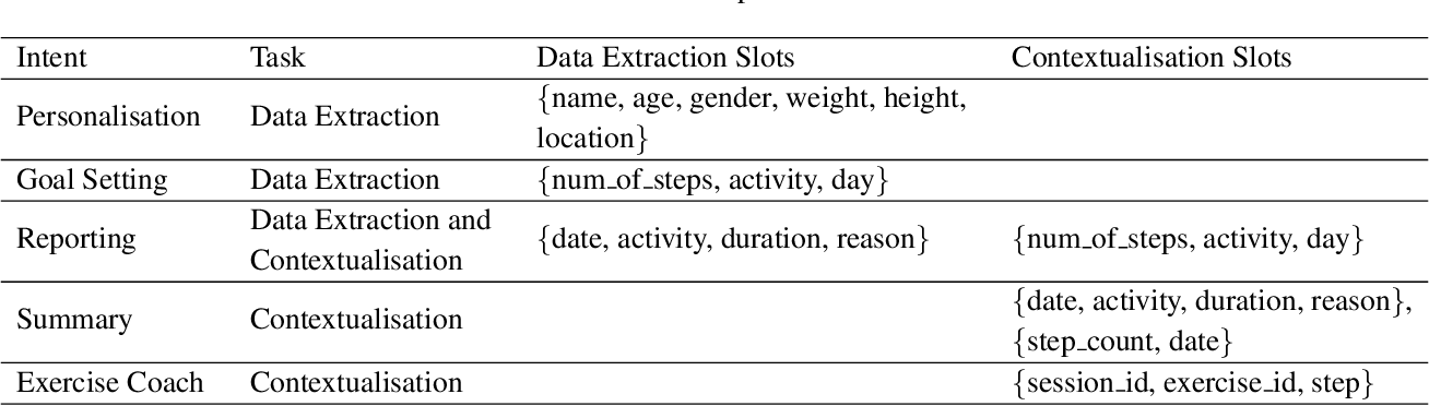 Figure 2 for FitChat: Conversational Artificial Intelligence Interventions for Encouraging Physical Activity in Older Adults