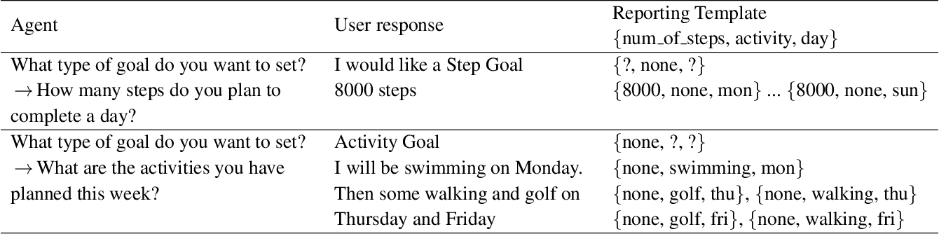 Figure 3 for FitChat: Conversational Artificial Intelligence Interventions for Encouraging Physical Activity in Older Adults