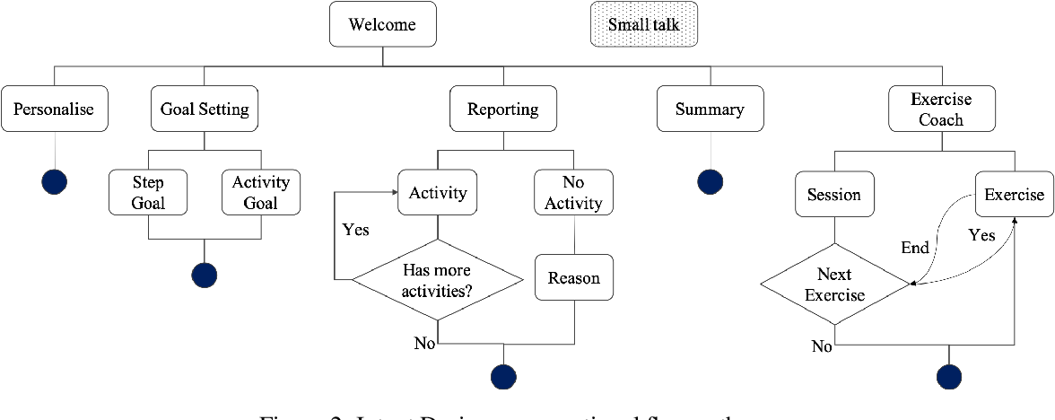 Figure 4 for FitChat: Conversational Artificial Intelligence Interventions for Encouraging Physical Activity in Older Adults