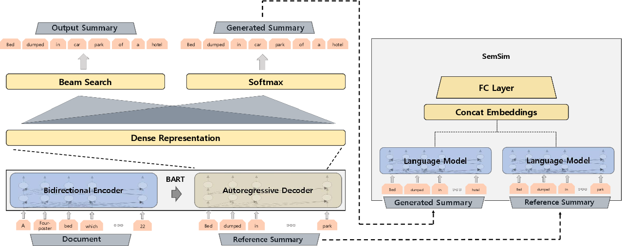 Figure 2 for Learning by Semantic Similarity Makes Abstractive Summarization Better
