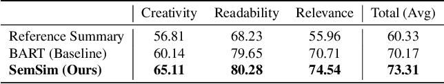 Figure 3 for Learning by Semantic Similarity Makes Abstractive Summarization Better