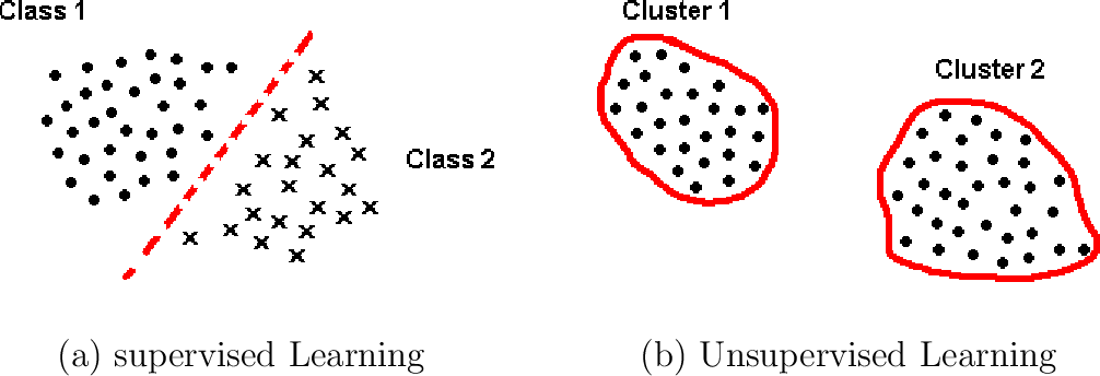 Figure 1 for TRUST-TECH based Methods for Optimization and Learning
