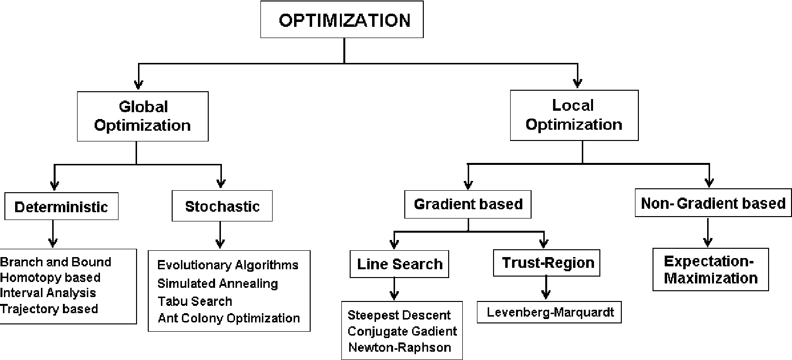 Figure 2 for TRUST-TECH based Methods for Optimization and Learning