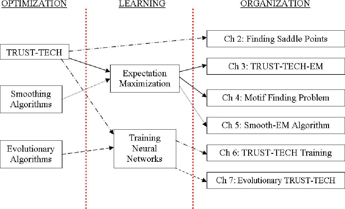 Figure 4 for TRUST-TECH based Methods for Optimization and Learning