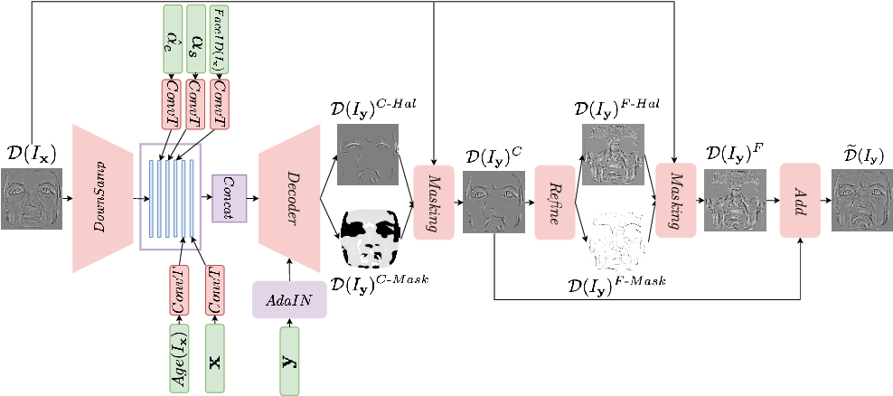 Figure 2 for FaceDet3D: Facial Expressions with 3D Geometric Detail Prediction