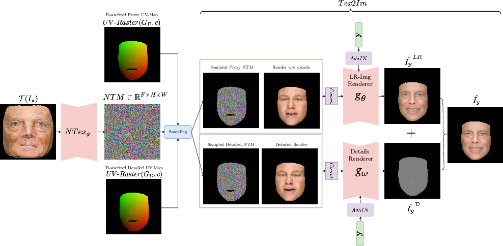 Figure 3 for FaceDet3D: Facial Expressions with 3D Geometric Detail Prediction