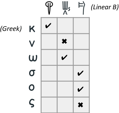 Figure 3 for Neural Decipherment via Minimum-Cost Flow: from Ugaritic to Linear B