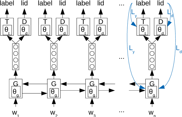 Figure 1 for Adversarial Neural Networks for Cross-lingual Sequence Tagging