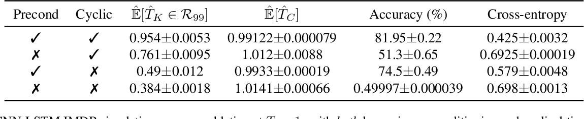 Figure 4 for How Good is the Bayes Posterior in Deep Neural Networks Really?