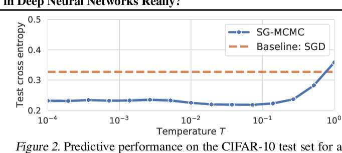 Figure 3 for How Good is the Bayes Posterior in Deep Neural Networks Really?