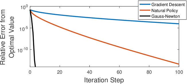 Figure 1 for Policy Optimization for Markovian Jump Linear Quadratic Control: Gradient-Based Methods and Global Convergence