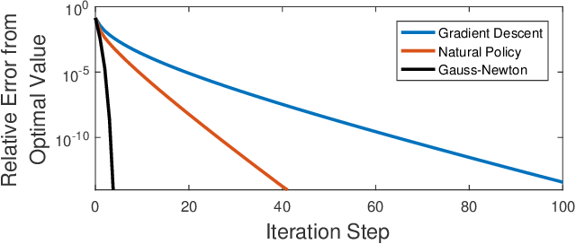 Figure 2 for Policy Optimization for Markovian Jump Linear Quadratic Control: Gradient-Based Methods and Global Convergence