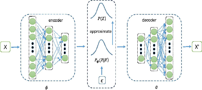 Figure 1 for Wasserstein Autoencoders for Collaborative Filtering