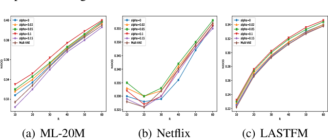 Figure 3 for Wasserstein Autoencoders for Collaborative Filtering
