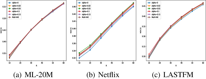 Figure 4 for Wasserstein Autoencoders for Collaborative Filtering
