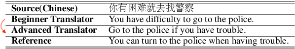 Figure 1 for Improving Grammatical Error Correction with Machine Translation Pairs