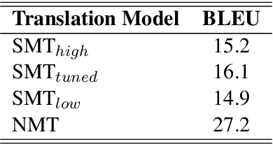 Figure 4 for Improving Grammatical Error Correction with Machine Translation Pairs