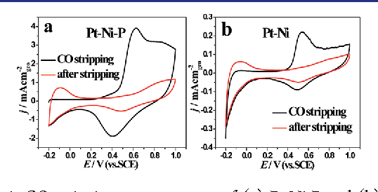 Figure 4. CO stripping measurements of (a) Pt-Ni-P and (b) Pt-Ni NTAs catalysts in 0.5 M H2SO4 at 50 mV/s at rt.