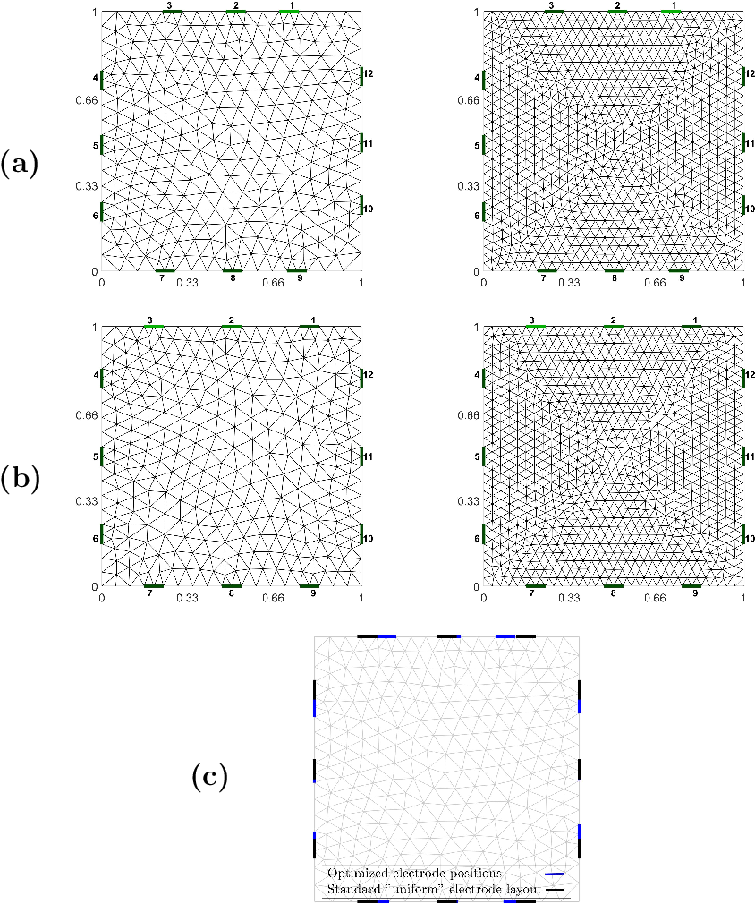 Figure 4 for Optimizing electrode positions for 2D Electrical Impedance Tomography sensors using deep learning