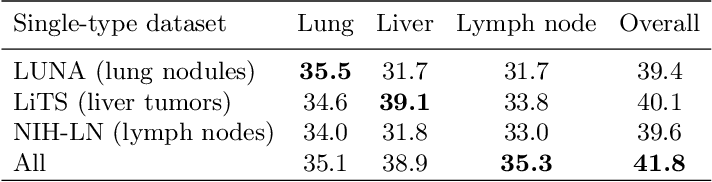 Figure 4 for Universal Lesion Detection by Learning from Multiple Heterogeneously Labeled Datasets