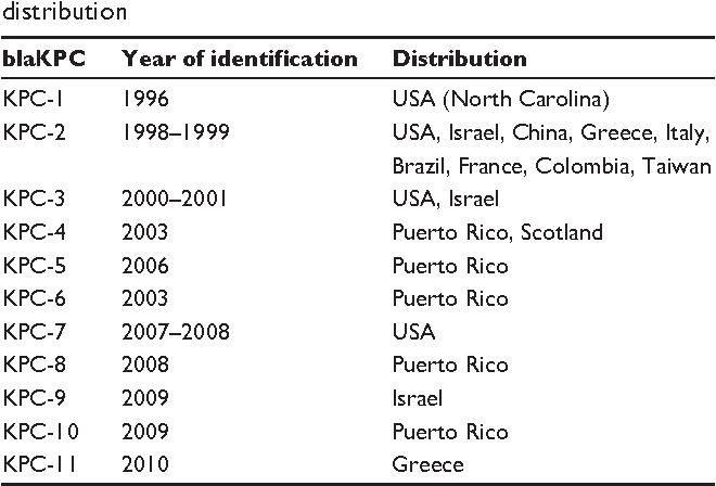 Table 1 Klebsiella pneumoniae carbapenemase (KPC) resistance genotypes listed by year of first identification and geographic distribution