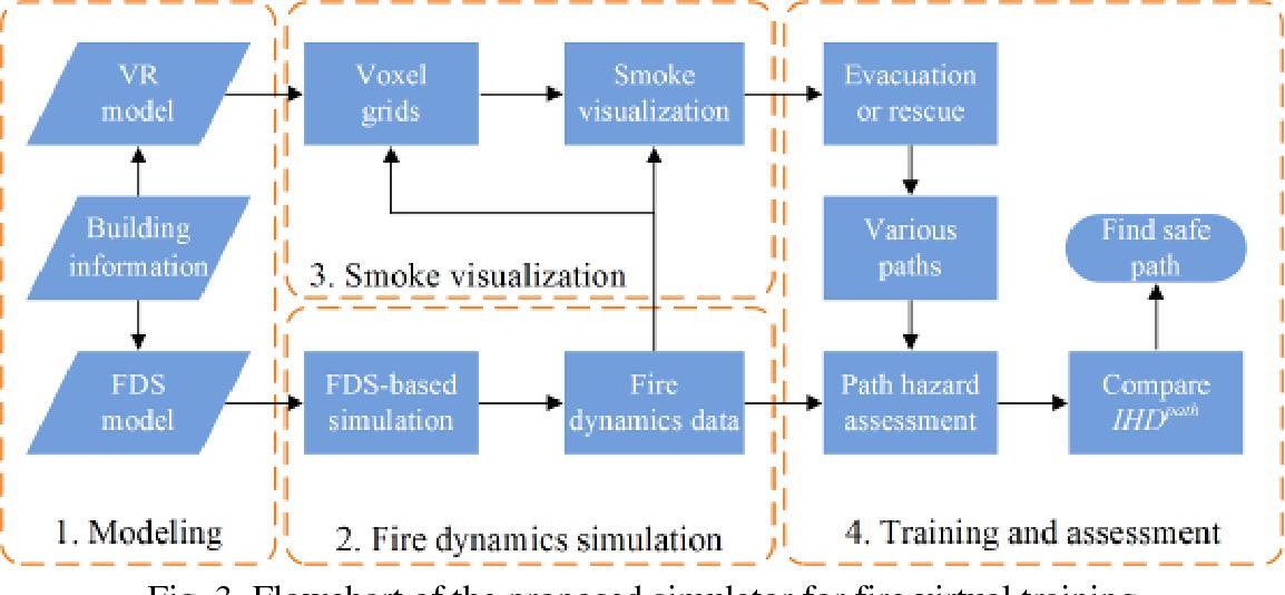 A virtual reality based fire training simulator with smoke hazard