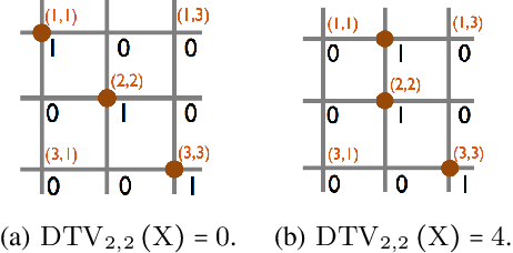 Figure 3 for Deep Unsupervised Learning of 3D Point Clouds via Graph Topology Inference and Filtering