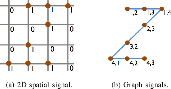Figure 4 for Deep Unsupervised Learning of 3D Point Clouds via Graph Topology Inference and Filtering