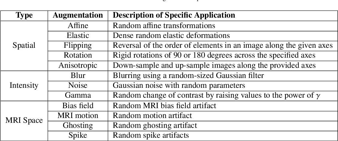 Figure 2 for GaNDLF: A Generally Nuanced Deep Learning Framework for Scalable End-to-End Clinical Workflows in Medical Imaging